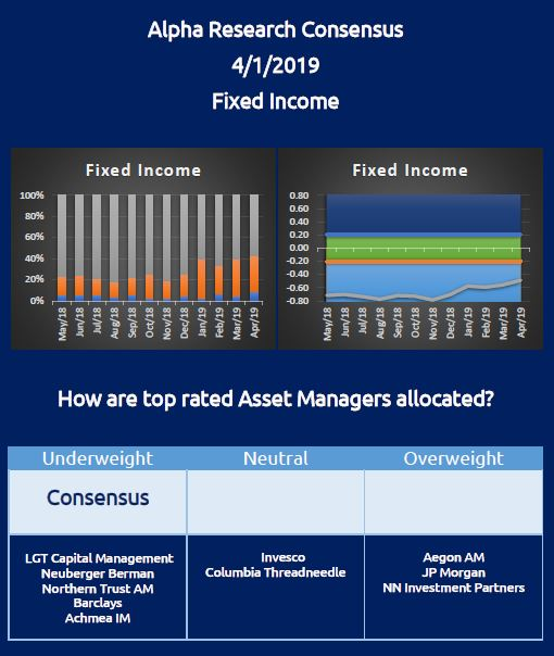 7 year underweight consensus recommendation for Fixed Income