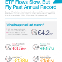 ETF Flows Slow, But Fly Past Annual Record