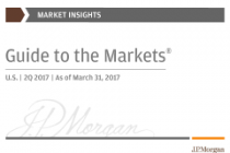 Guide to the Markets®