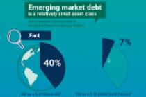 Key Misconceptions Surrounding Emerging Market Debt