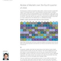 Review of Markets