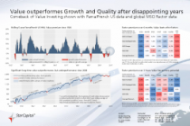 Value outperformes Growth and Quality after disappointing years