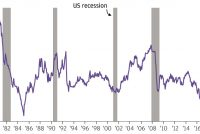 How to hedge against a downturn?