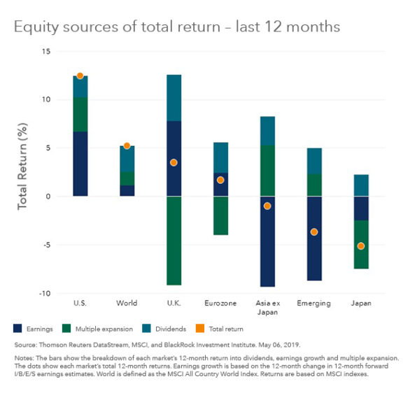 The roots of U.S. stocks out-performance