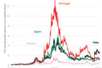 Investors in Europe beware problematic politics
