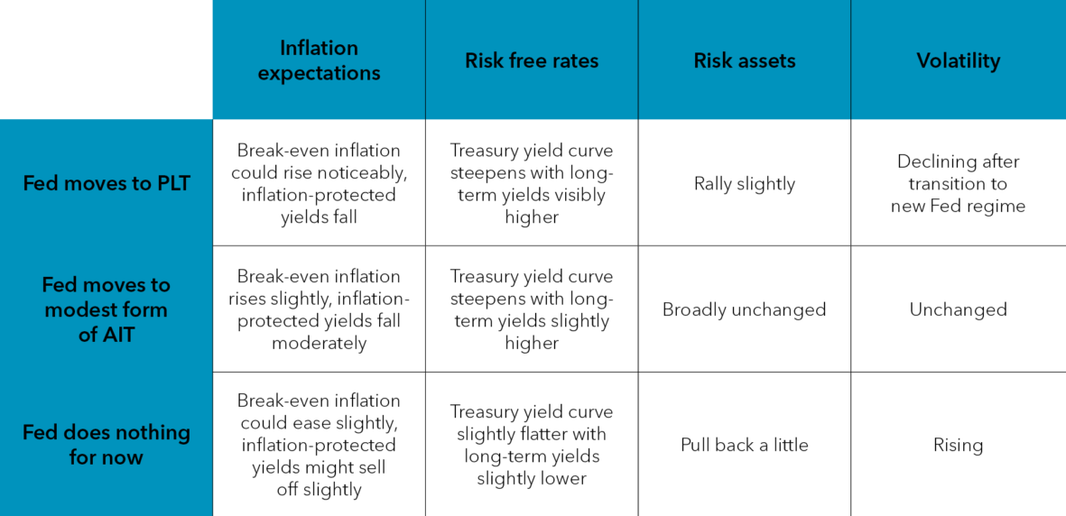 The potential impact of a monetary policy shift
