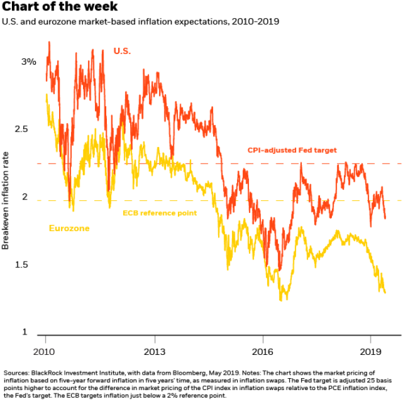 The implications of a potential Fed policy shift