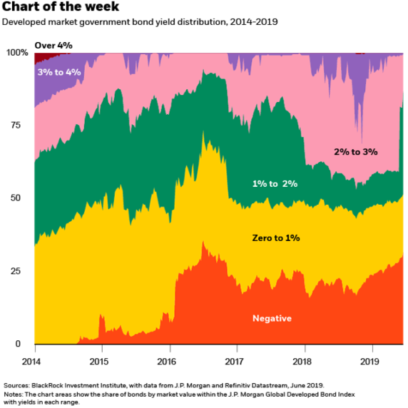 What a monetary policy shift means for our bond views