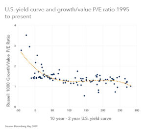 Why the growth premium is likely to stay
