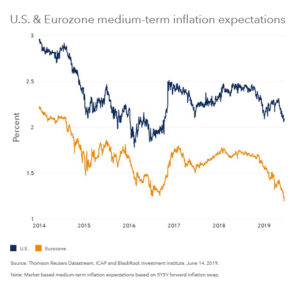 The risk of too little inflation