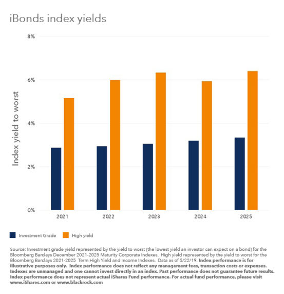 High yield: the next step in bond laddering