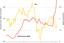 The curious case of oil and Gulf tensions