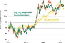 Central banks support markets amid trade risks