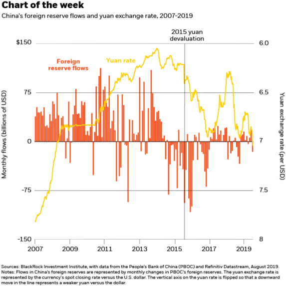The yuan, tariffs and your portfolio