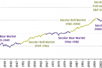 Why we're in the early innings of a secular bull market