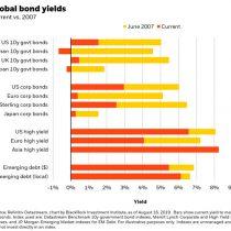 Should you care about negative bond yields?