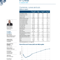 Currencies, curves and cuts… Markets at a glance