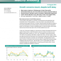 Growth concerns mount, despite tariff delay