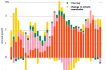 Where is U.S. economy headed?