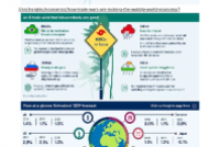 Infographic: A snapshot of the world economy in September 2019