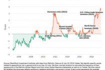 Caught between uncertainty and easy money