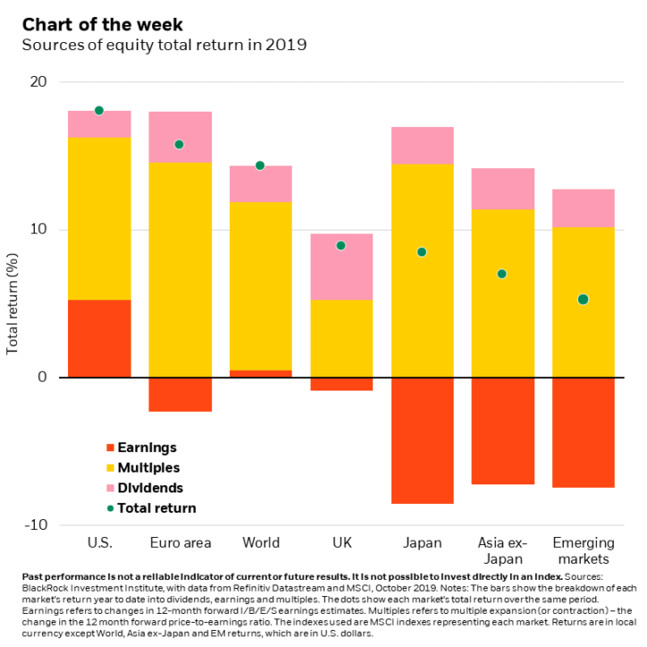 A preview of third-quarter earnings season