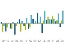Currencies through an ESG lens