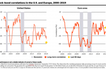 Building portfolio ballast with bonds