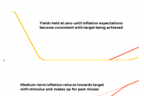 Going direct: How central banks could deal with the next downturn