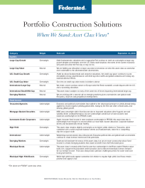 Portfolio Construction Solutions Where We Stand: Asset Class Views*