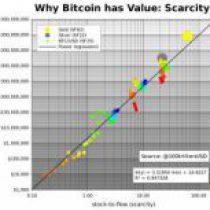 Goud, Zilver en Bitcoin gehoorzamen aan dezelfde wetten