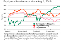 Rethinking the role of government bonds