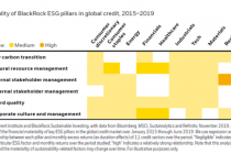 ESG in credit markets – what's material?