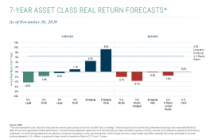 7-Year Asset Class Real Return Forecasts