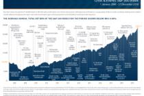 Crisis & Events S&P 500 Index