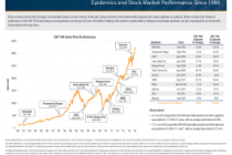 Epidemics and Stock Market Performance Since 1980