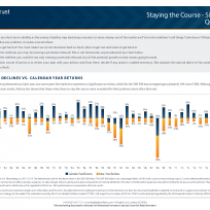 Staying the Course – S&P 500