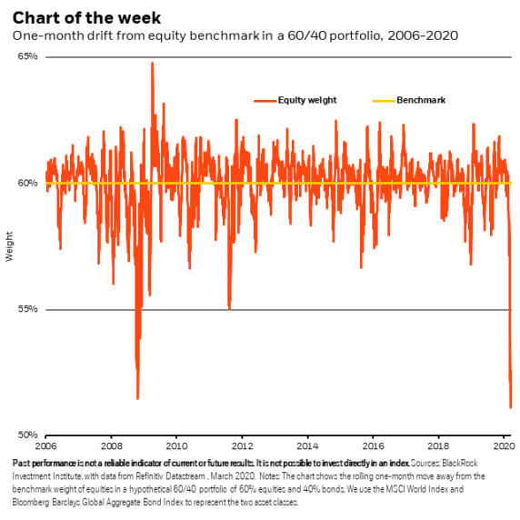 Why we favor re-balancing portfolios