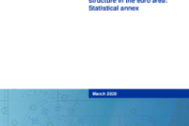 Financial integration and structure in the euro area: Statistical annex
