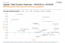 USD Fixed Income looks attractive from a carry perspective