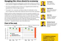 Gauging the virus shock to economy