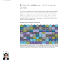 Review of markets over the first quarter of 2020