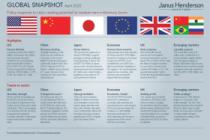 Global Snapshot april 2020