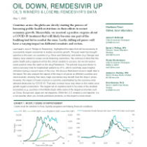 Oil Down, Remdesivir Up