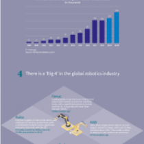 What you need to know about industrial robotics