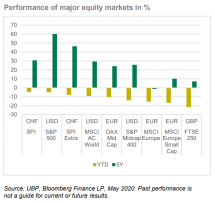 Swiss Equities and Long-Term CMA in this week's Top Five