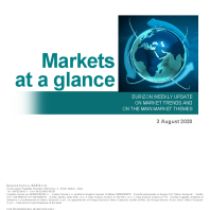 Uncertainty Phase on the Market Continues