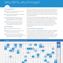 Why REITs?