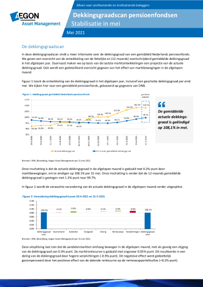Dekkingsgraadscan pensioenfondsen – Stabilisatie in mei