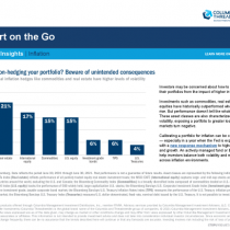 Inflation-hedging your portfolio? Beware of unintended consequences